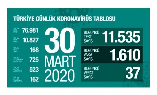 Son Dakika: Türkiye'deki koronavirüsten ölenlerin sayısı 168'e vaka sayısı 10 bin 827'ye yükseldi