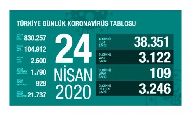 Türkiye'de 24 Nisan itibariyle koronavirüsten ölenlerin sayısı 109 artarak 2 bin 600'e yükseldi