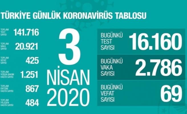 Türkiye'de koronavirüsten ölenlerin sayısı 425'e, toplam vaka sayısı 20 bin 921'e yükseldi