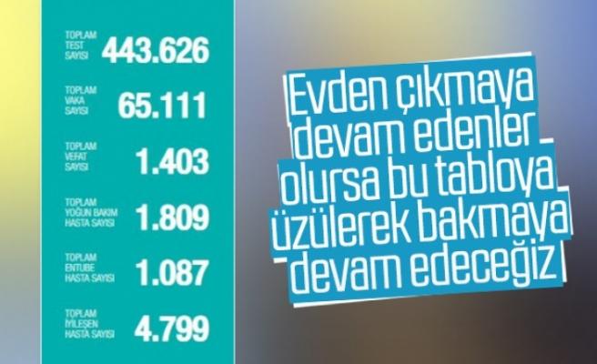Türkiye'de bugün koronavirüsten 107 kişi daha hayatını kaybetti.