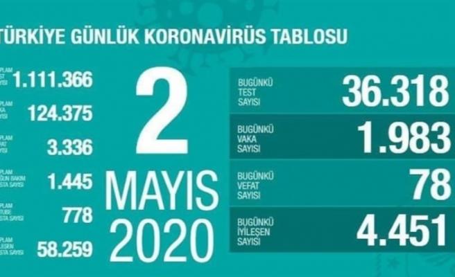 Sağlık Bakanı Fahrettin Koca, Türkiye Günlük Koronavirüs Tablosu'nu açıkladı