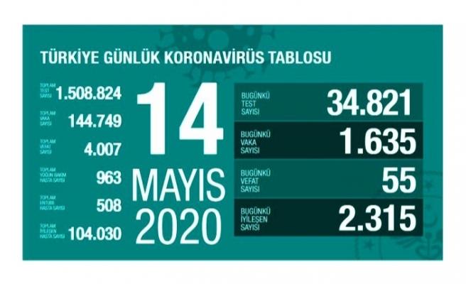 Türkiye'de 14 Mayıs günü koronavirüsten ölenlerin sayısı 55 oldu, 1635 yeni vaka tespit edildi