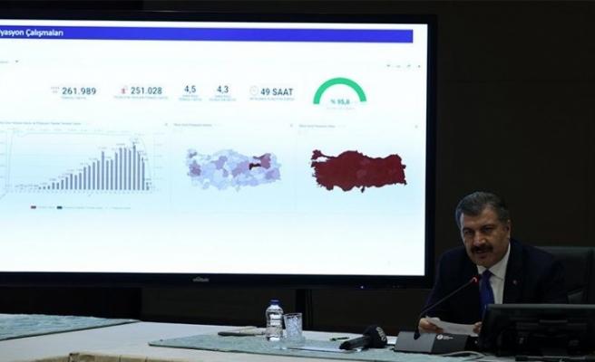 Türkiye'deki güncel corona verileri
