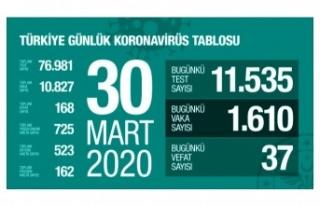 Son Dakika: Türkiye'deki koronavirüsten ölenlerin...