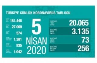 Sağlık Bakanı Koca koronavirüs vaka sayılarını...