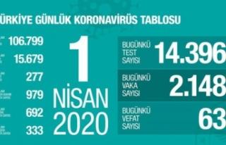Son Dakika: Sağlık Bakanı Koca, Türkiye'deki...