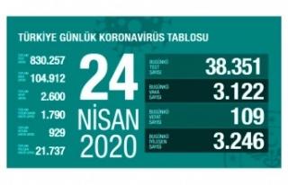 Türkiye'de 24 Nisan itibariyle koronavirüsten...