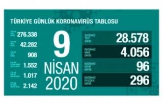 Türkiye'de koronavirüsten son 24 saatte 96...