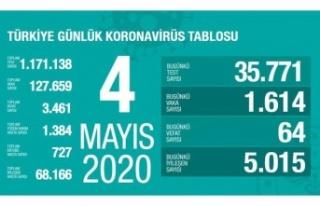 Sağlık Bakanı Koca vaka sayılarını açıkladı